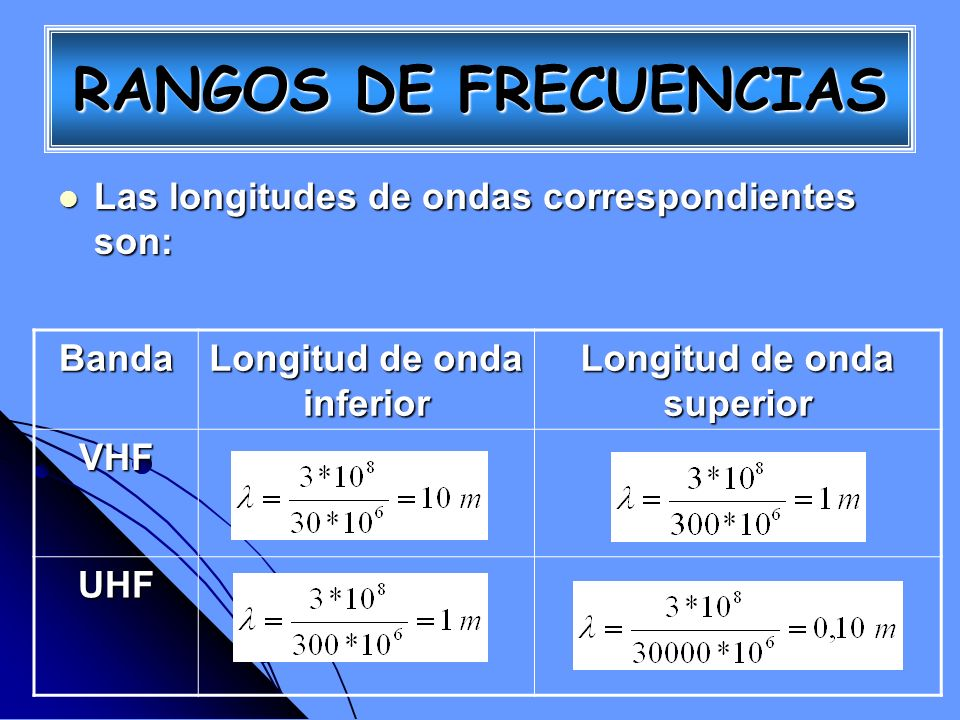 Longitud de onda inferior Longitud de onda superior