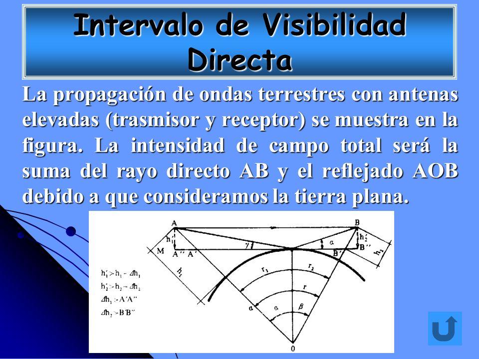 Intervalo de Visibilidad Directa