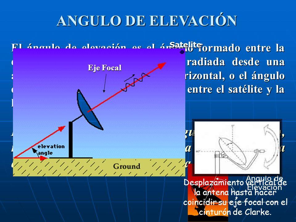 ANGULO DE ELEVACIÓN