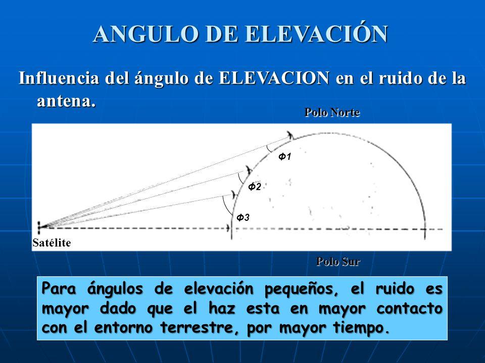 ANGULO DE ELEVACIÓN Influencia del ángulo de ELEVACION en el ruido de la antena. Polo Norte. Polo Sur.