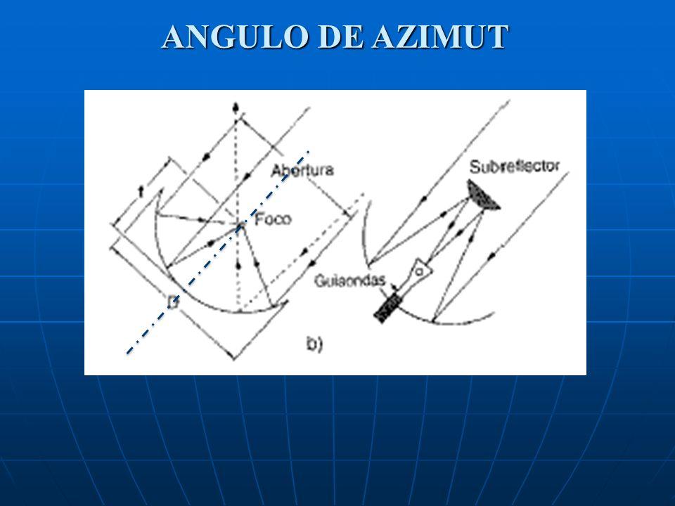 ANGULO DE AZIMUT
