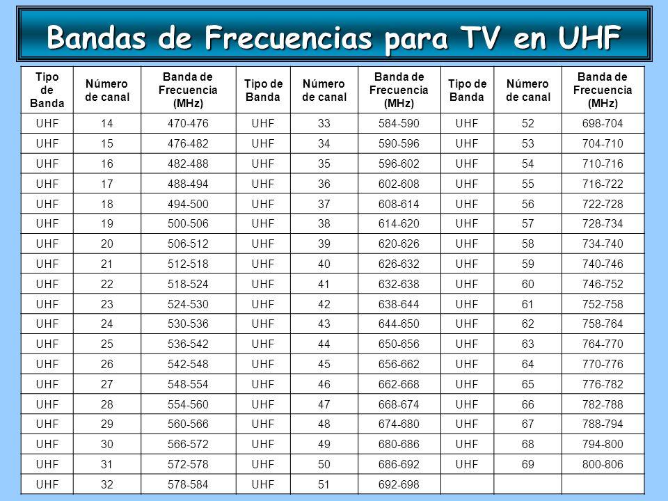 Bandas de Frecuencias para TV en UHF