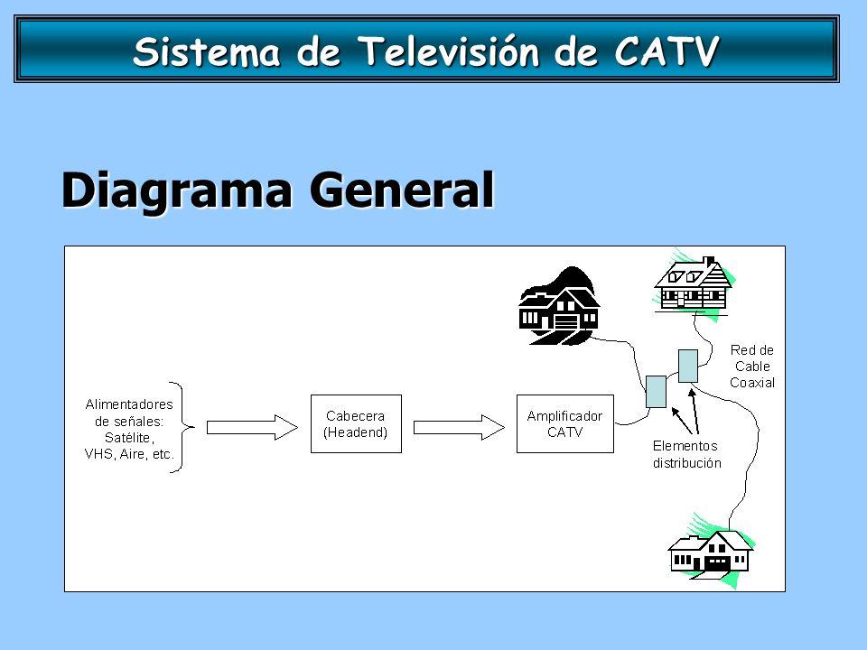 Sistema de Televisión de CATV