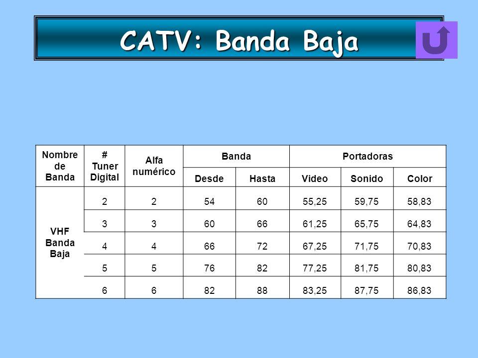 CATV: Banda Baja Nombre de Banda # Tuner Digital Alfa numérico Banda