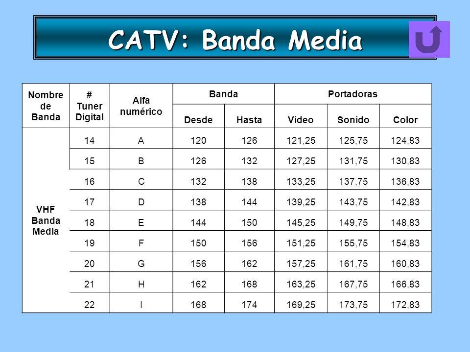 CATV: Banda Media Nombre de Banda # Tuner Digital Alfa numérico Banda