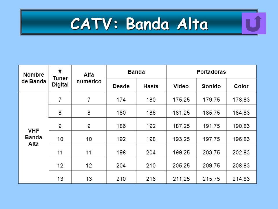 CATV: Banda Alta Nombre de Banda # Tuner Digital Alfa numérico Banda