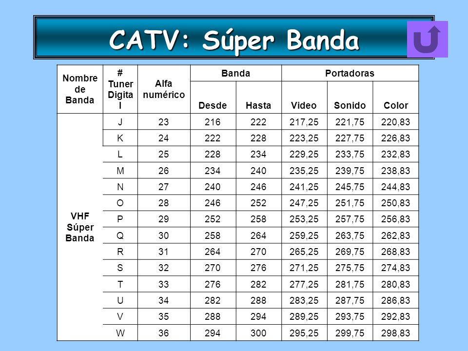CATV: Súper Banda Nombre de Banda # Tuner Digital Alfa numérico Banda