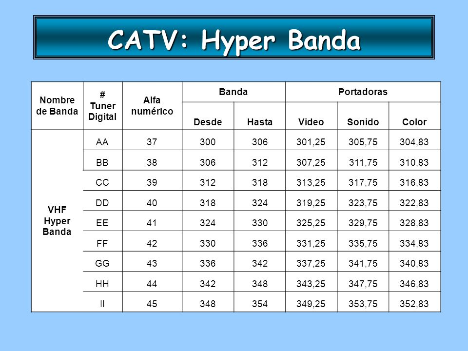 CATV: Hyper Banda Nombre de Banda # Tuner Digital Alfa numérico Banda