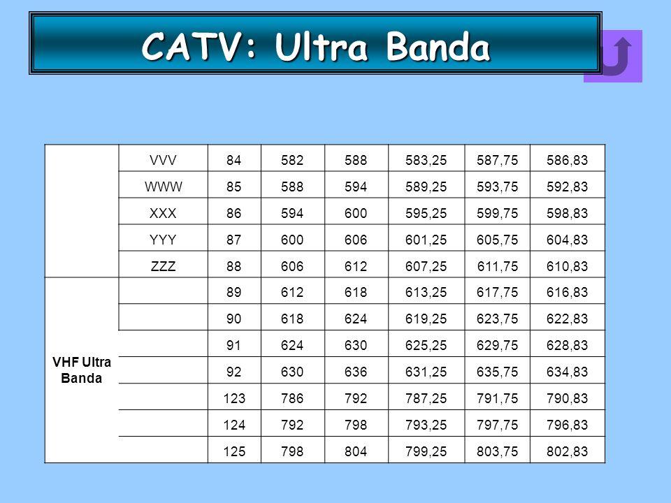 CATV: Ultra Banda VVV 84 582 588 583,25 587,75 586,83 WWW 85 594