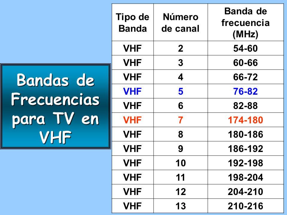 Bandas de Frecuencias para TV en VHF