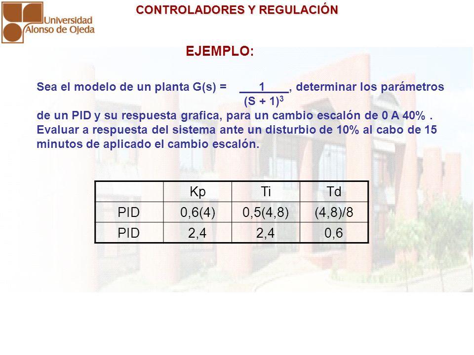 EJEMPLO: Kp Ti Td PID 0,6(4) 0,5(4,8) (4,8)/8 2,4 0,6