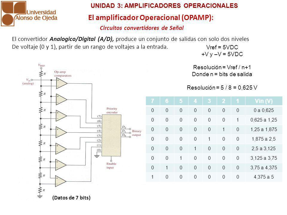 El amplificador Operacional (OPAMP): Circuitos convertidores de Señal