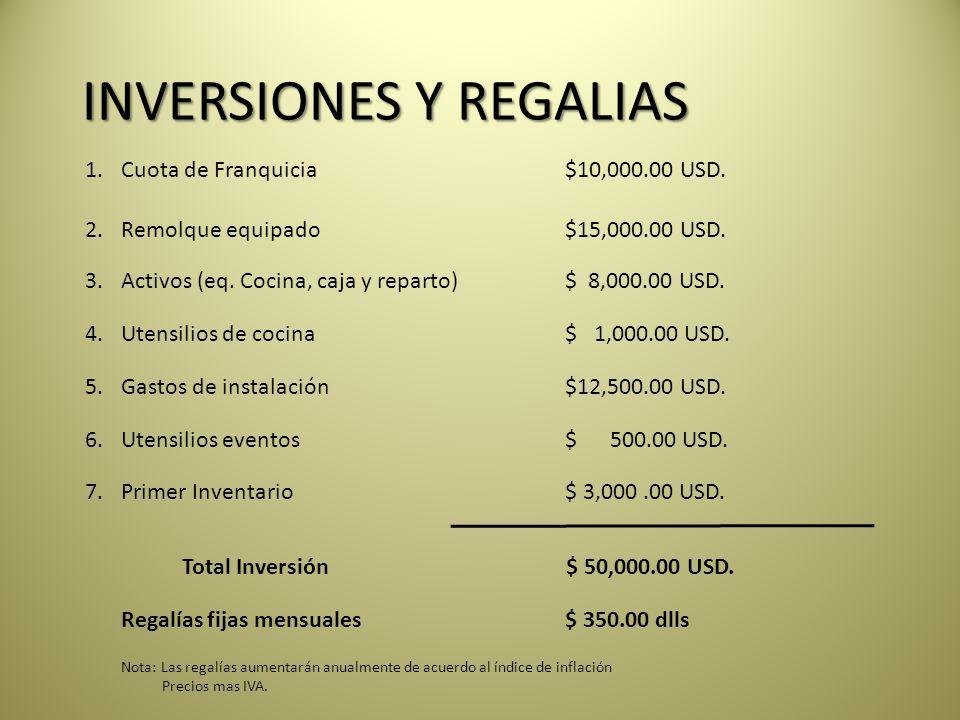 INVERSIONES Y REGALIAS