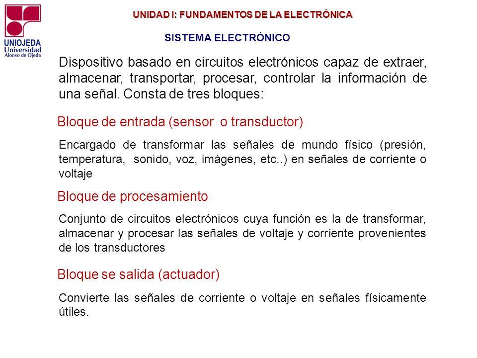 Bloque de entrada (sensor o transductor)