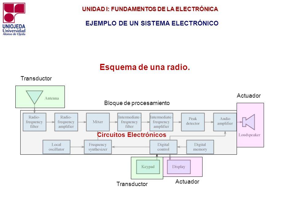 Esquema de una radio. EJEMPLO DE UN SISTEMA ELECTRÓNICO