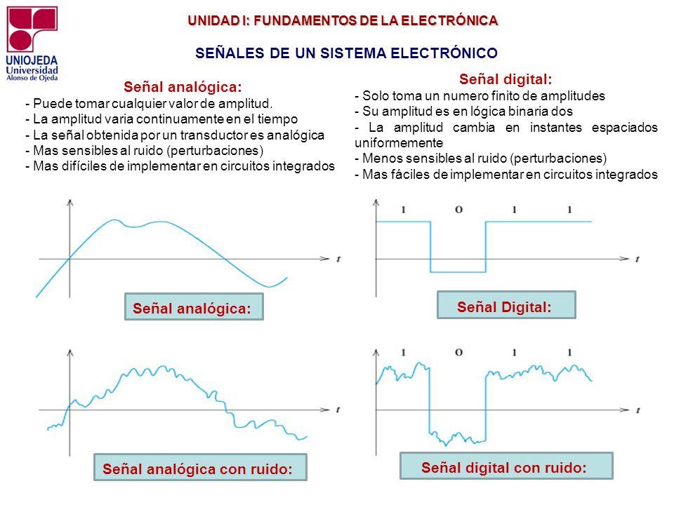 Señal analógica con ruido: Señal digital con ruido: