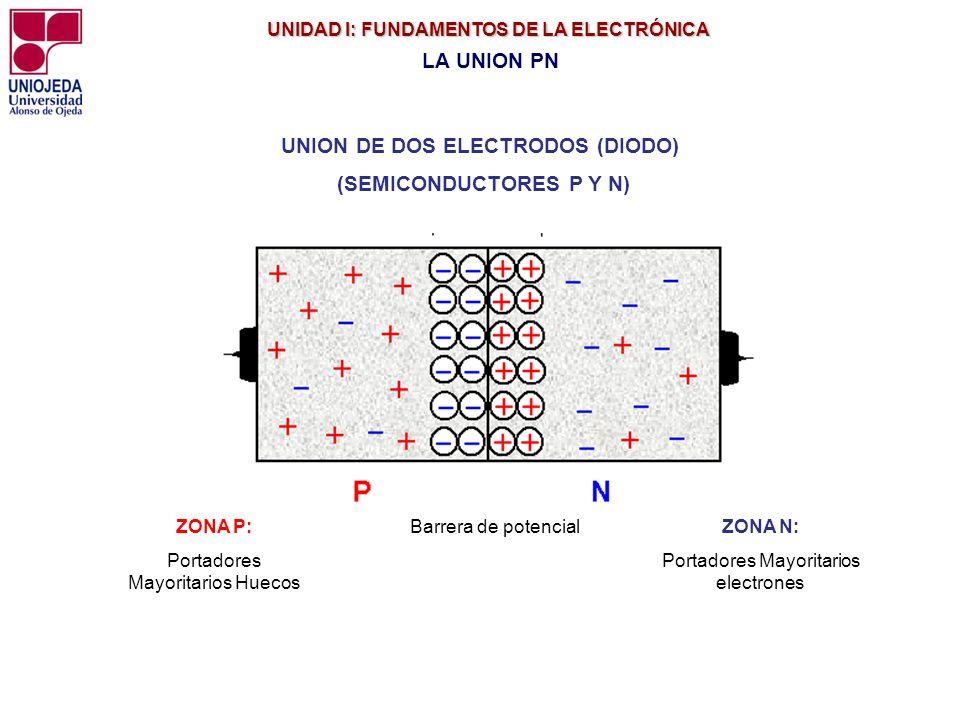 UNION DE DOS ELECTRODOS (DIODO) (SEMICONDUCTORES P Y N)