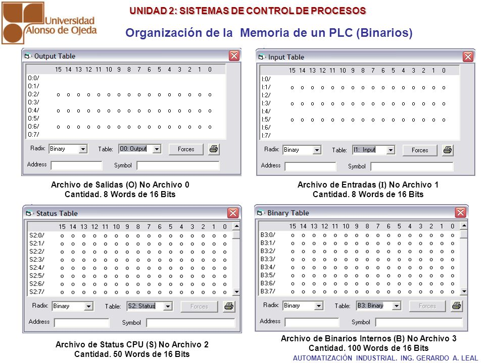 Organización de la Memoria de un PLC (Binarios)