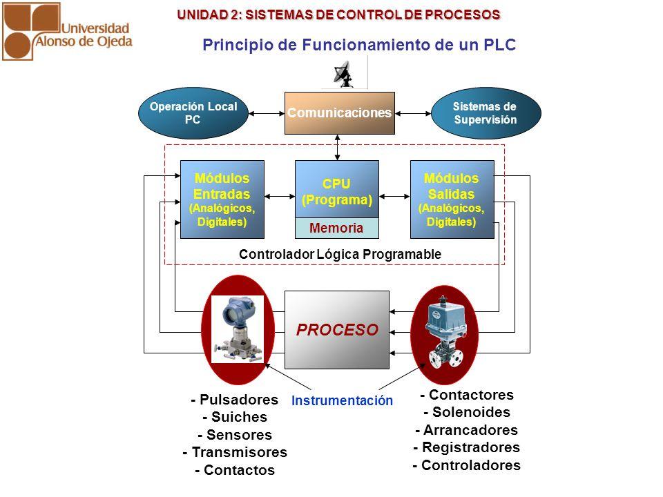 Principio de Funcionamiento de un PLC