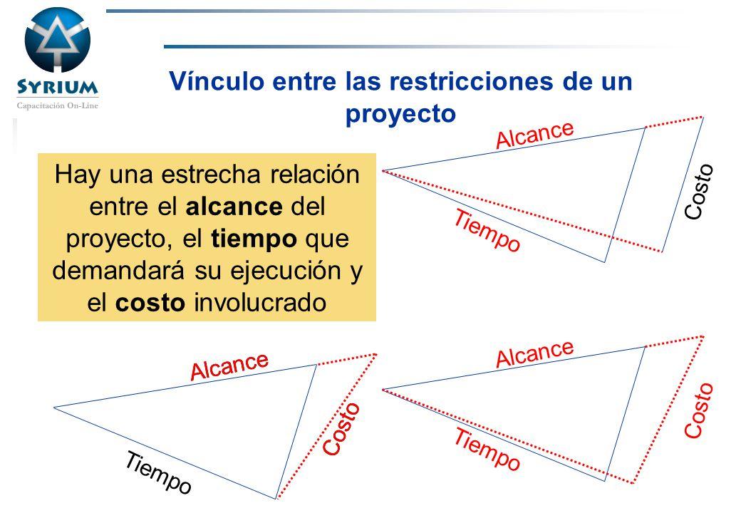 Vínculo entre las restricciones de un proyecto