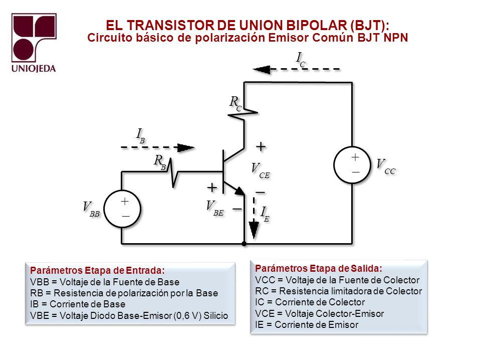 R I + – V EL TRANSISTOR DE UNION BIPOLAR (BJT):