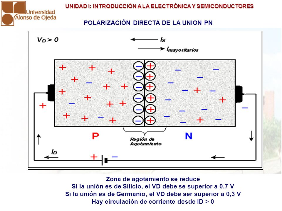 POLARIZACIÓN DIRECTA DE LA UNION PN