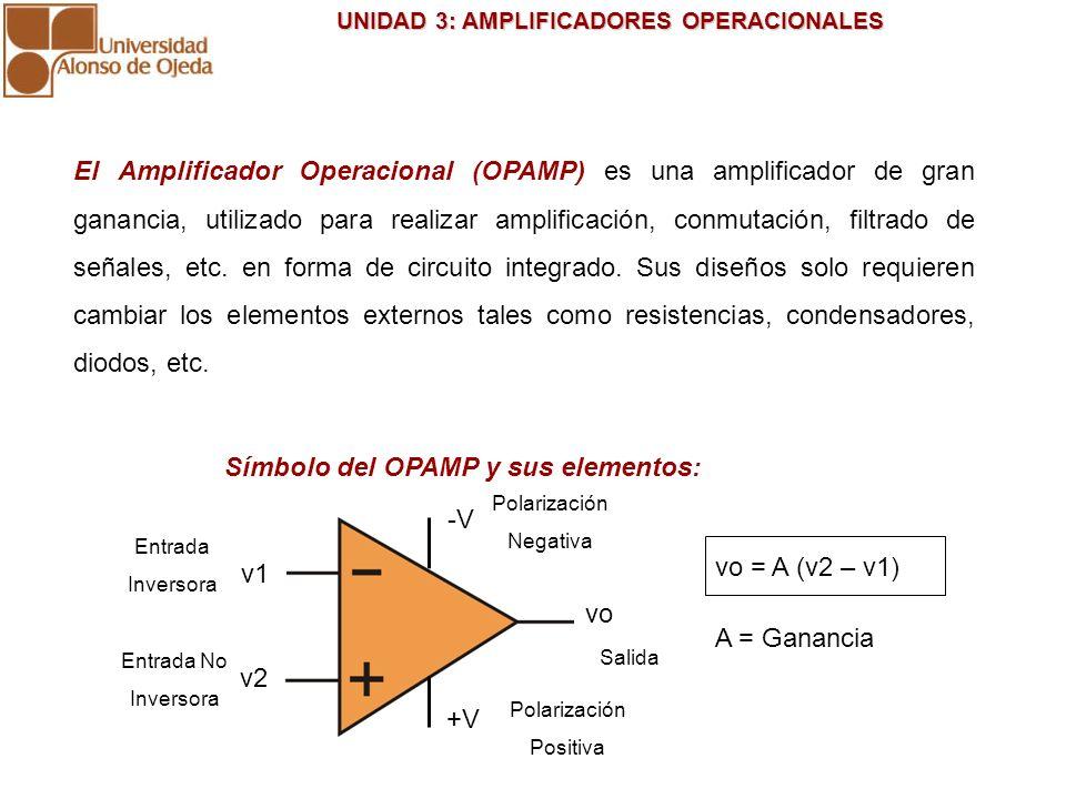 Símbolo del OPAMP y sus elementos: