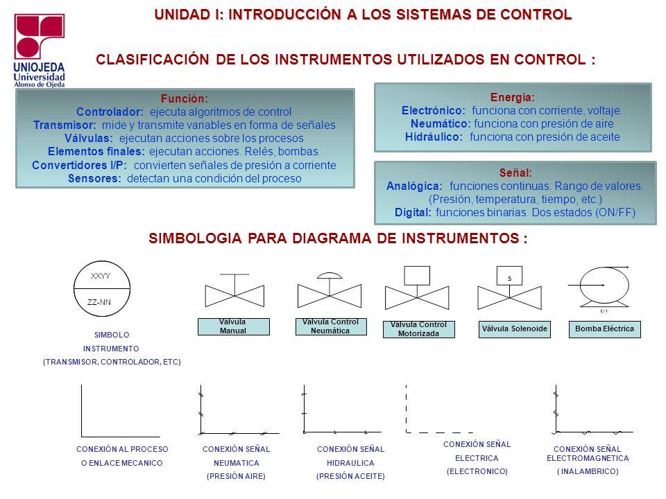CLASIFICACIÓN DE LOS INSTRUMENTOS UTILIZADOS EN CONTROL :