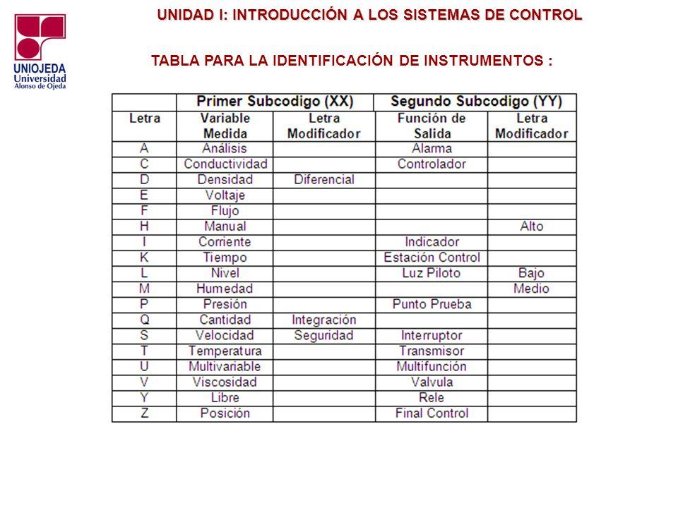TABLA PARA LA IDENTIFICACIÓN DE INSTRUMENTOS :