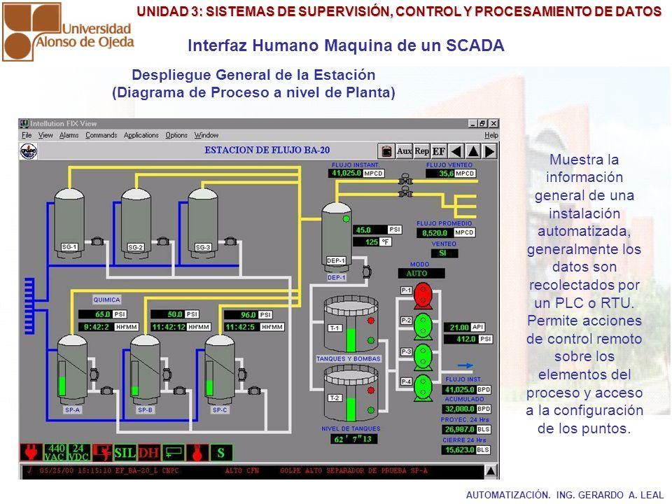 Interfaz Humano Maquina de un SCADA