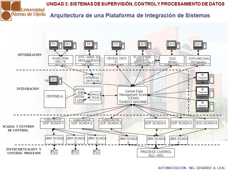 Arquitectura de una Plataforma de Integración de Sistemas