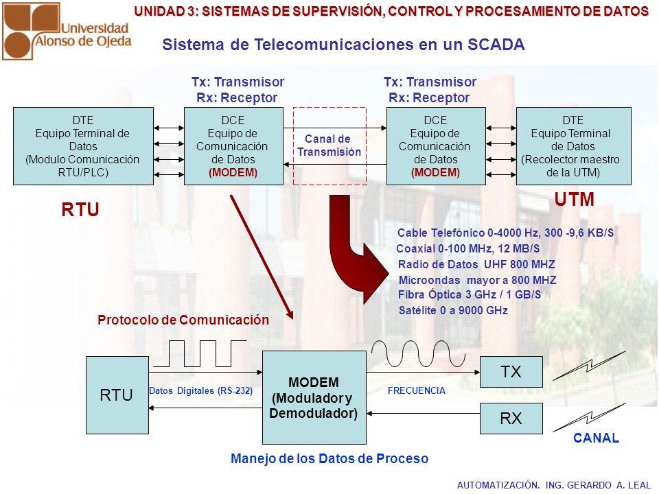 Sistema de Telecomunicaciones en un SCADA