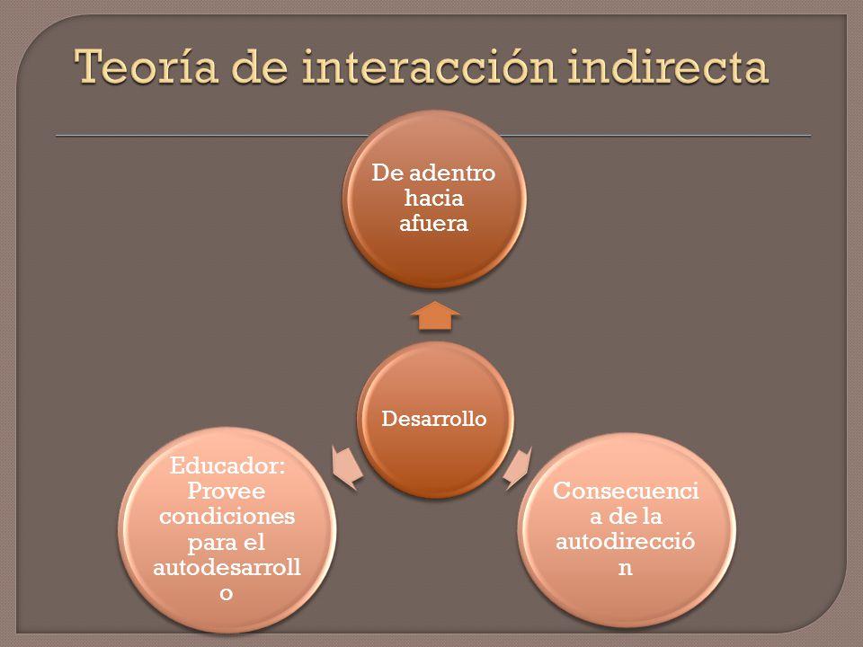 Teoría de interacción indirecta