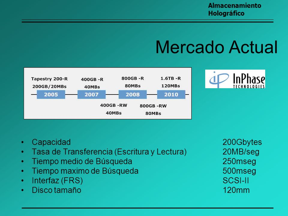Mercado Actual Capacidad 200Gbytes