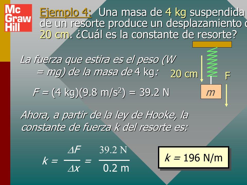 La fuerza que estira es el peso (W = mg) de la masa de 4 kg: