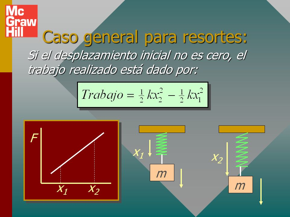 Caso general para resortes: