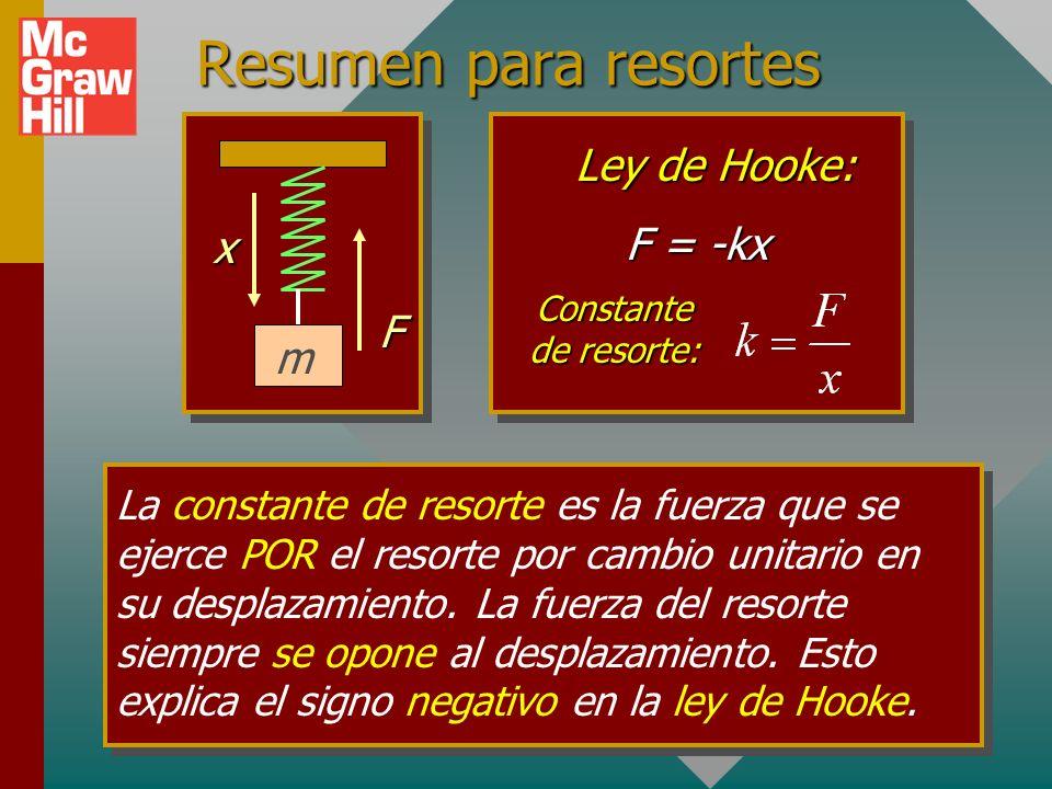 Resumen para resortes Ley de Hooke: x F = -kx F m