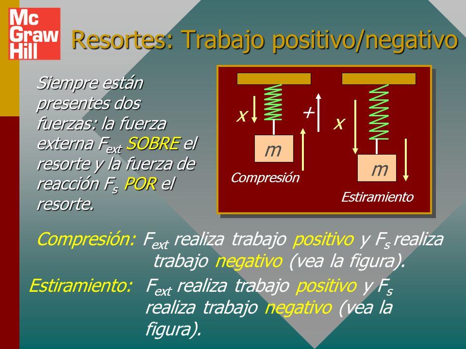 Resortes: Trabajo positivo/negativo