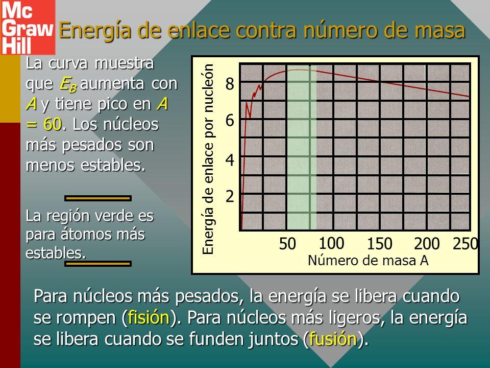 Energía de enlace contra número de masa