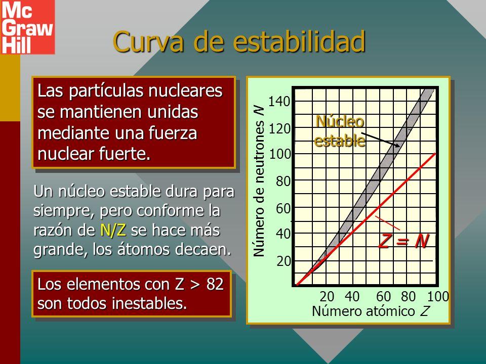 Curva de estabilidad Z = N