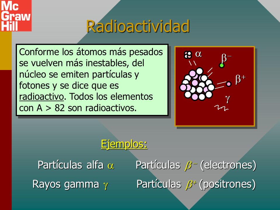 Radioactividad a b- b+ g Ejemplos: Partículas alfa a