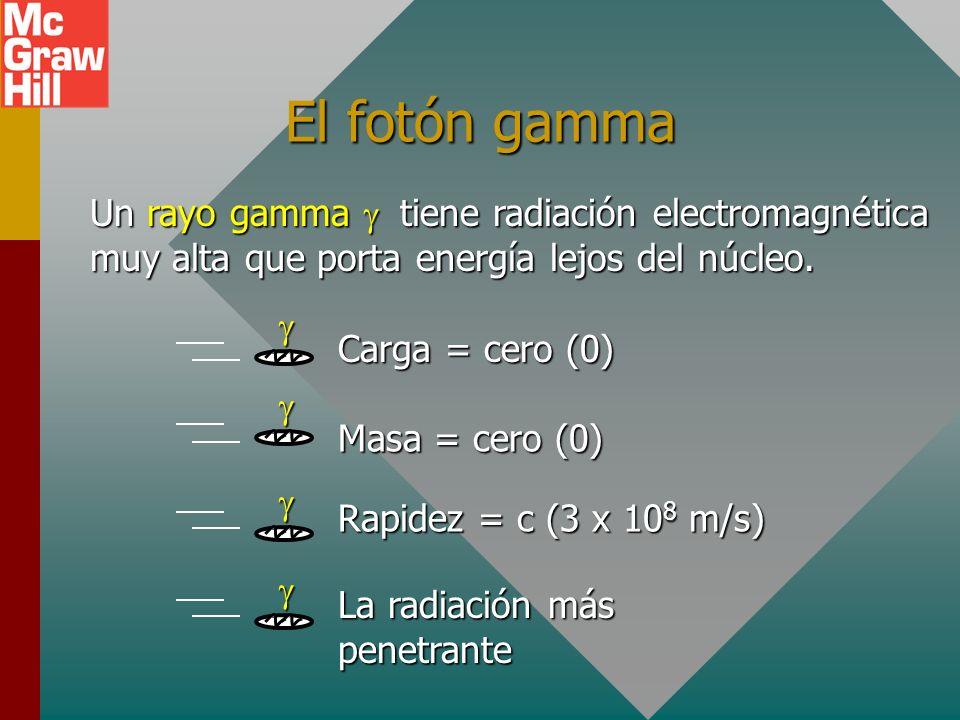 El fotón gamma Un rayo gamma g tiene radiación electromagnética muy alta que porta energía lejos del núcleo.