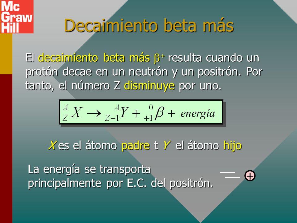 X es el átomo padre t Y el átomo hijo