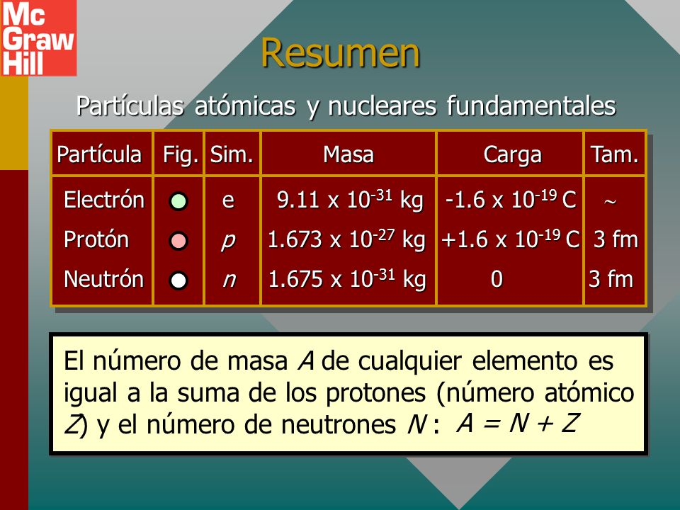 Partículas atómicas y nucleares fundamentales