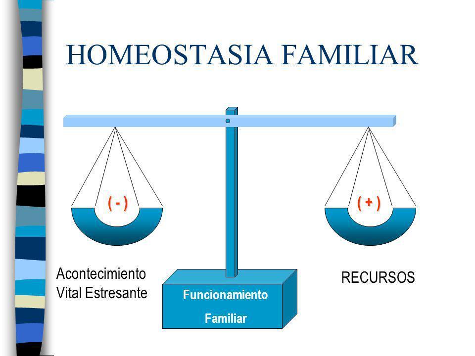 HOMEOSTASIA FAMILIAR ( - ) ( + ) AcontecimientoVital Estresante