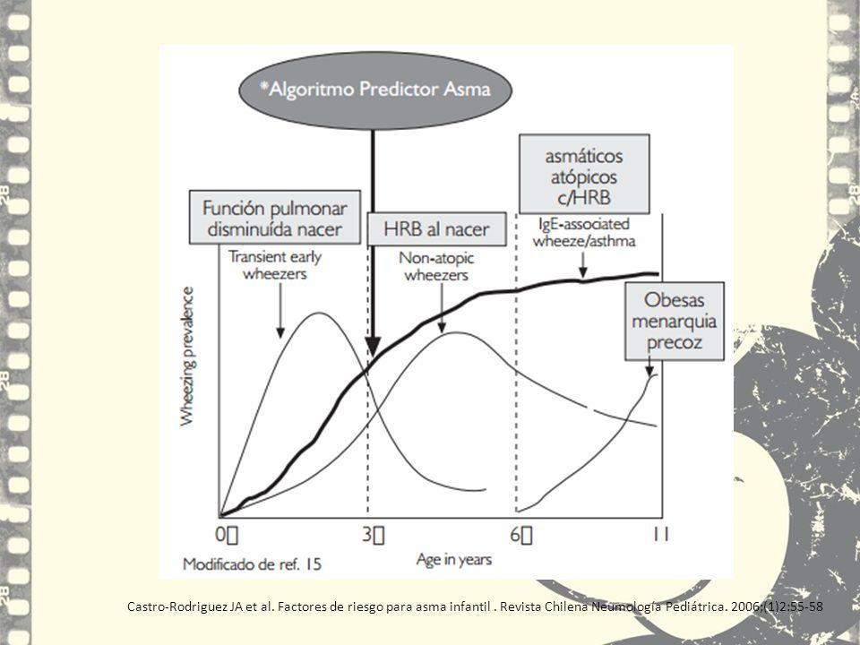 Castro-Rodriguez JA et al. Factores de riesgo para asma infantil