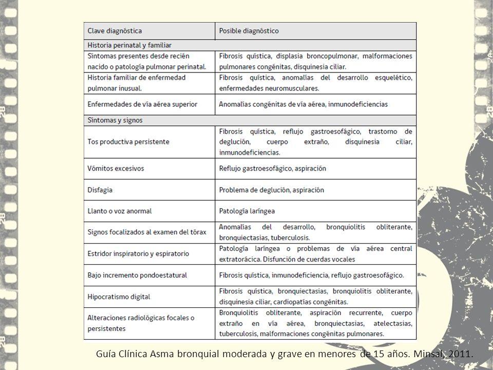 Guía Clínica Asma bronquial moderada y grave en menores de 15 años