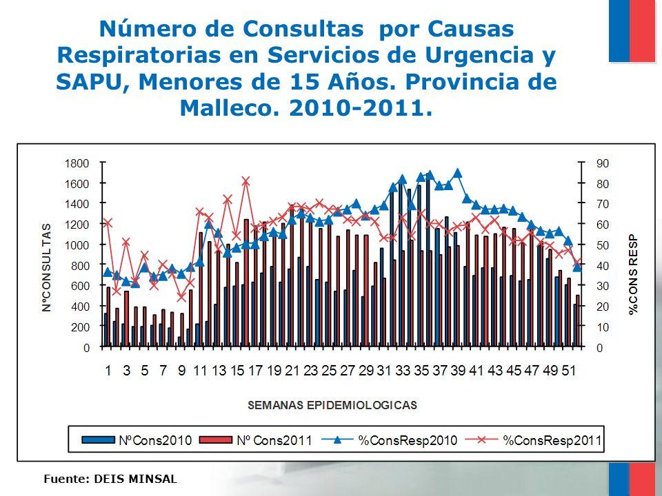 Número de Consultas por Causas Respiratorias en Servicios de Urgencia y SAPU, Menores de 15 Años. Provincia de Malleco. 2010-2011.