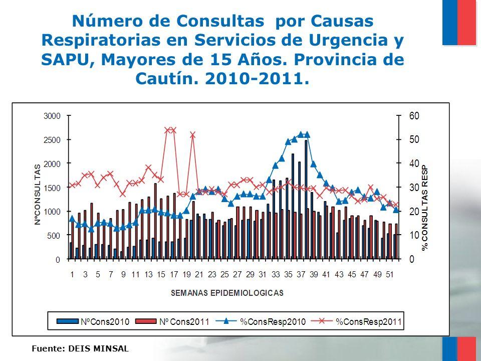 Número de Consultas por Causas Respiratorias en Servicios de Urgencia y SAPU, Mayores de 15 Años. Provincia de Cautín. 2010-2011.
