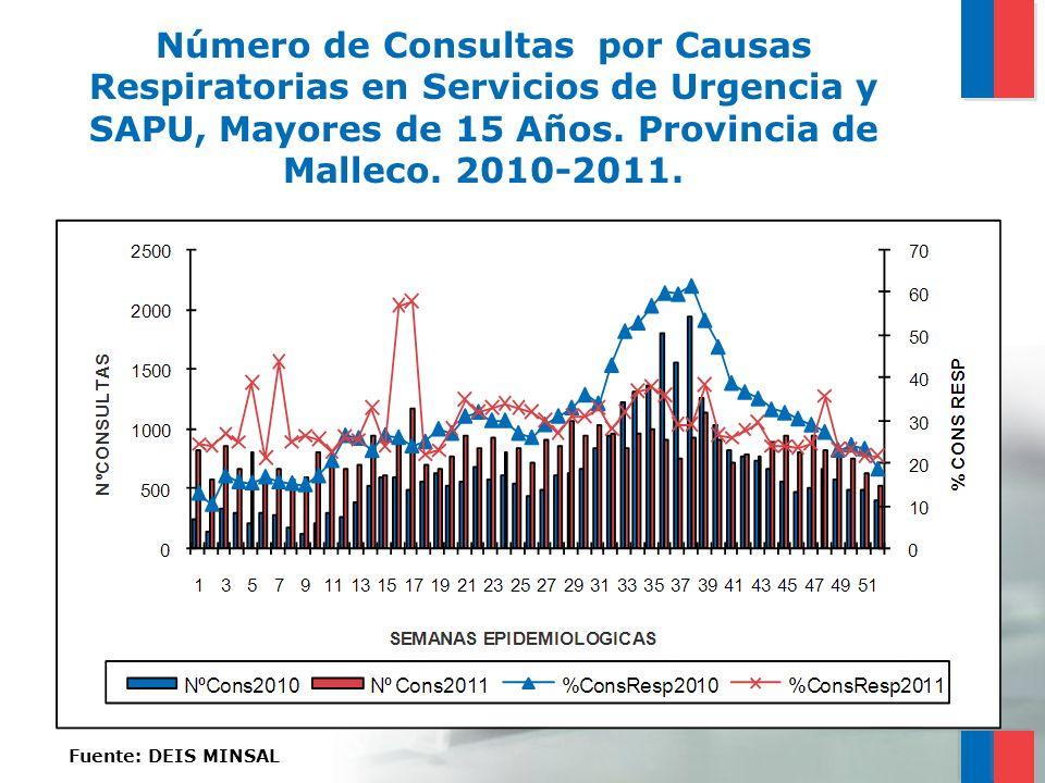 Número de Consultas por Causas Respiratorias en Servicios de Urgencia y SAPU, Mayores de 15 Años. Provincia de Malleco. 2010-2011.
